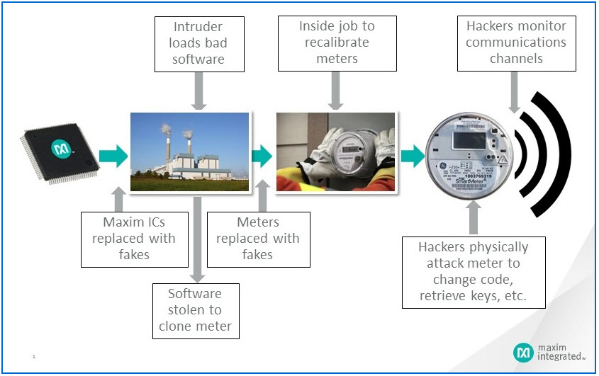 Maxim Smart Meter Cyber Attacks